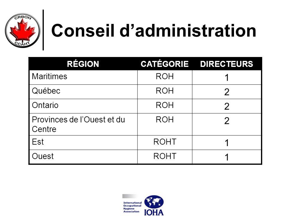 Conseil dadministration RÉGIONCATÉGORIEDIRECTEURS MaritimesROH 1 QuébecROH 2 OntarioROH 2 Provinces de lOuest et du Centre ROH 2 EstROHT 1 OuestROHT 1