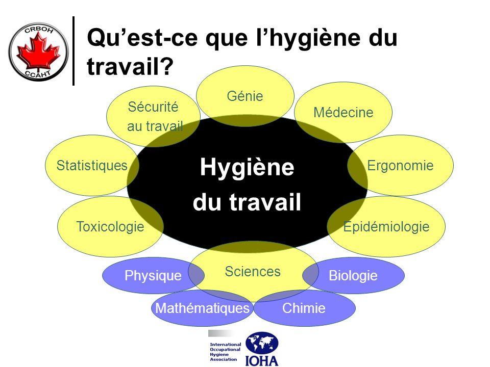 Quest-ce que lhygiène du travail? Hygiène du travail Toxicologie Médecine Ergonomie Sécurité au travail Epidémiologie Sciences Biologie Chimie Physiqu