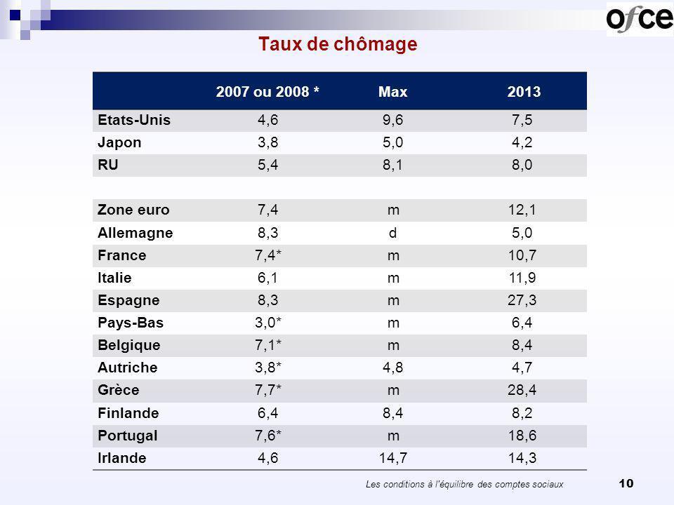 Taux de chômage 10 2007 ou 2008 *Max 2013 Etats-Unis4,69,67,5 Japon3,85,04,2 RU5,48,18,0 Zone euro7,4m12,1 Allemagne8,3d5,0 France7,4*m10,7 Italie6,1m