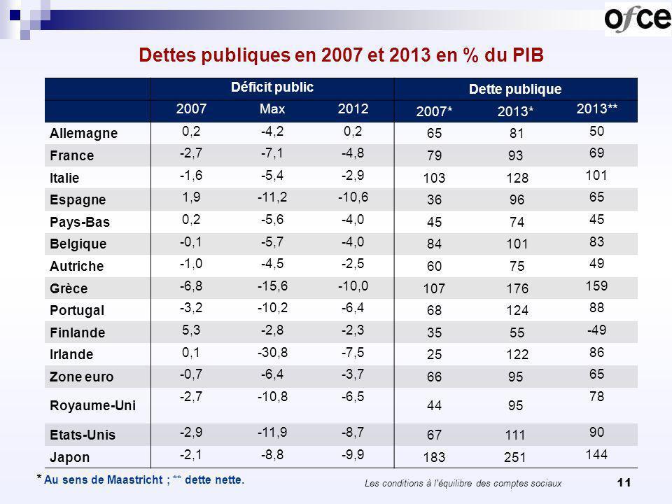 Dettes publiques en 2007 et 2013 en % du PIB 11 * Au sens de Maastricht ; ** dette nette. Déficit public Dette publique 2007Max2012 2007*2013* 2013**