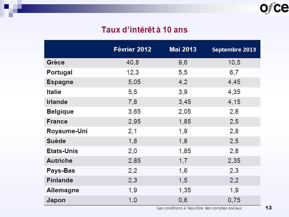 Taux dintérêt à 10 ans 13 Février 2012Mai 2013 Septembre 2013 Grèce 40,89,610,5 Portugal 12,35,56,7 Espagne 5,054,24,45 Italie 5,53,94,35 Irlande 7,8