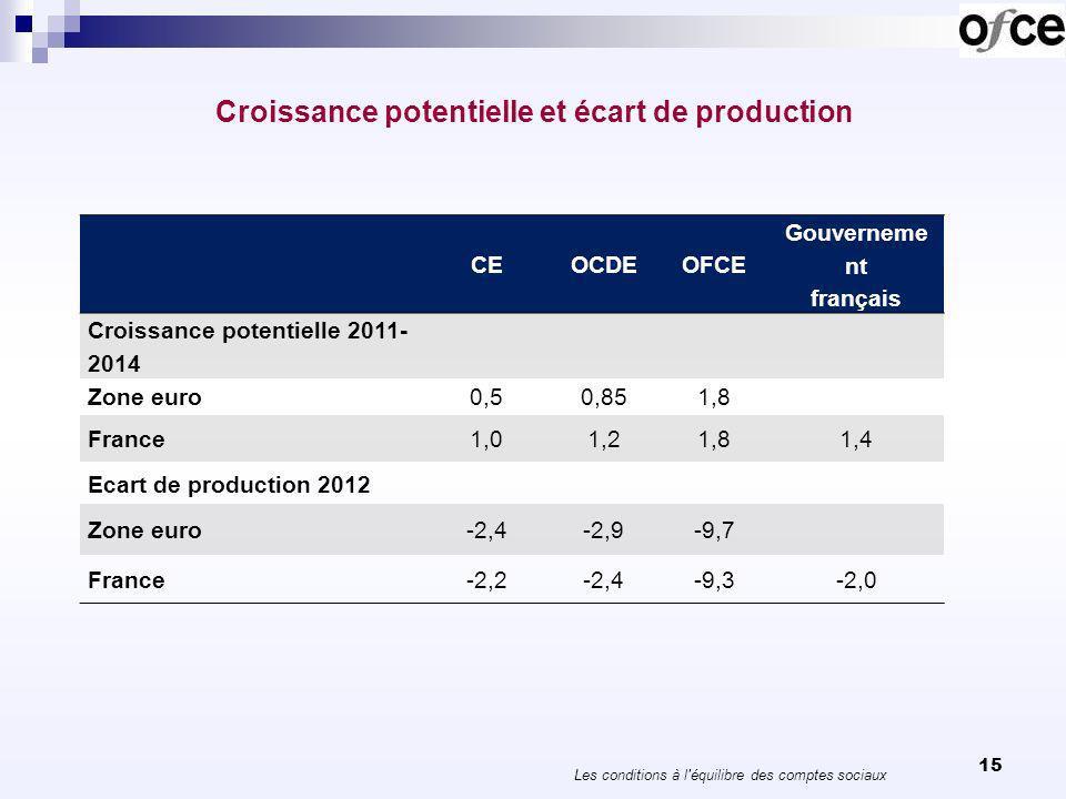 Croissance potentielle et écart de production 15 CEOCDEOFCE Gouverneme nt français Croissance potentielle 2011- 2014 Zone euro0,50,851,8 France1,01,21