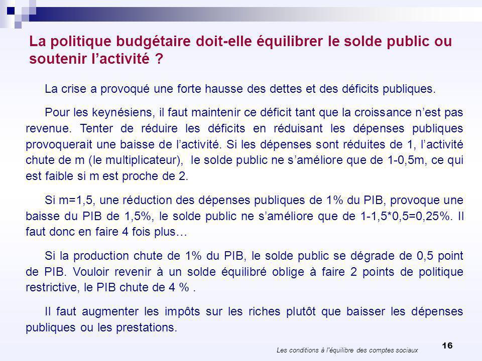 La politique budgétaire doit-elle équilibrer le solde public ou soutenir lactivité ? Les conditions à l'équilibre des comptes sociaux 16 La crise a pr