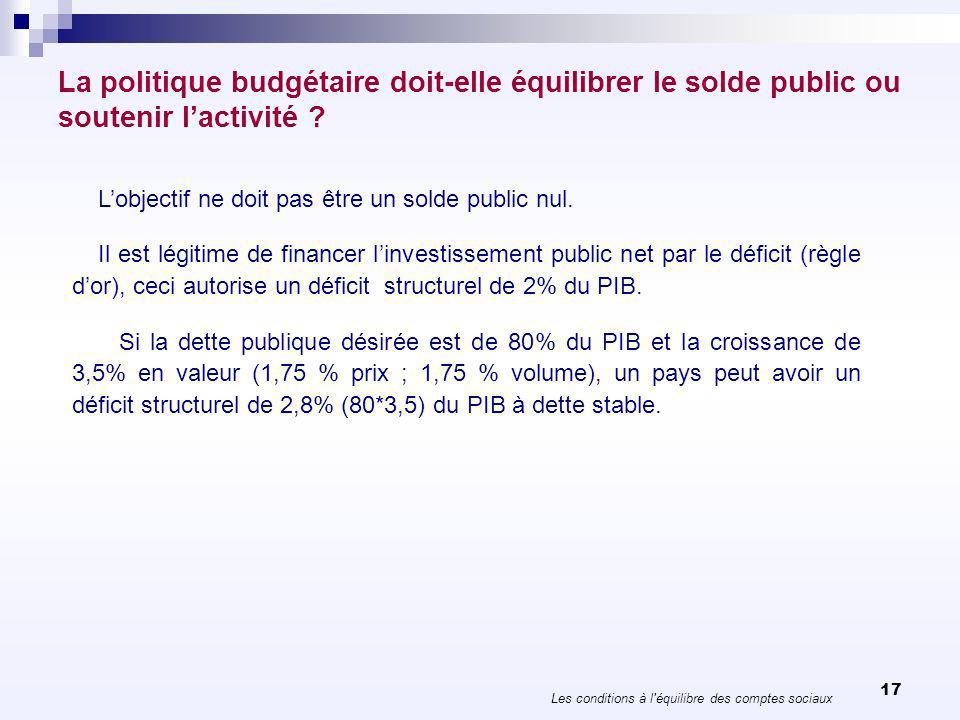 La politique budgétaire doit-elle équilibrer le solde public ou soutenir lactivité ? Les conditions à l'équilibre des comptes sociaux 17 Lobjectif ne