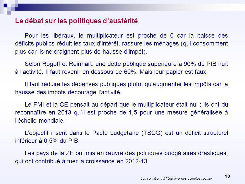 Le débat sur les politiques daustérité Les conditions à l'équilibre des comptes sociaux 18 Pour les libéraux, le multiplicateur est proche de 0 car la