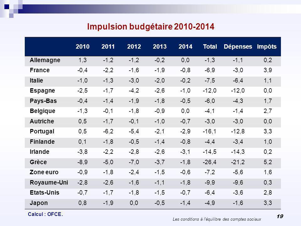 Impulsion budgétaire 2010-2014 Les conditions à l'équilibre des comptes sociaux 19 20102011201220132014TotalDépensesImpôts Allemagne1,3-1,2 -0,20,0-1,