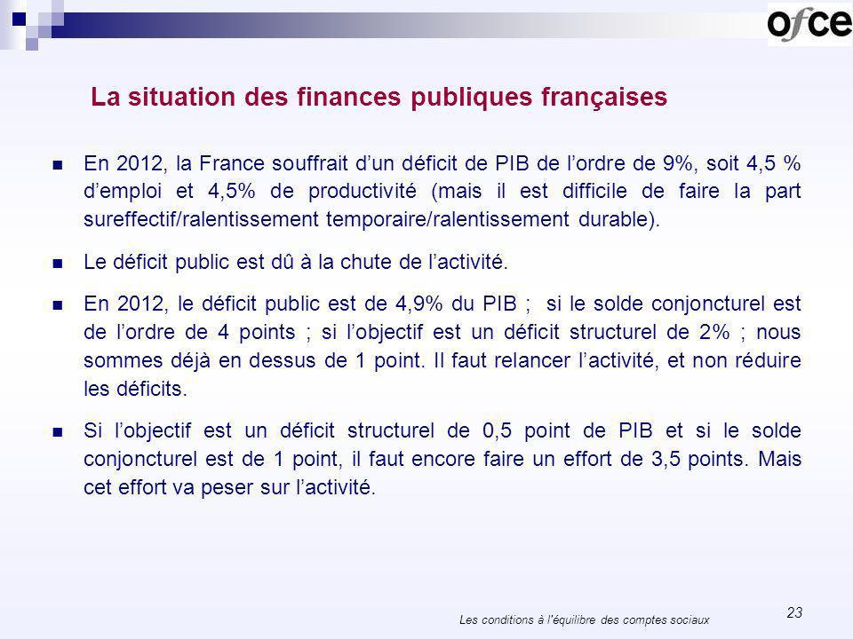 En 2012, la France souffrait dun déficit de PIB de lordre de 9%, soit 4,5 % demploi et 4,5% de productivité (mais il est difficile de faire la part sureffectif/ralentissement temporaire/ralentissement durable).