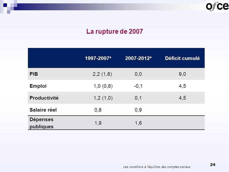 24 La rupture de 2007 1997-2007*2007-2012*Déficit cumulé PIB 2,2 (1,8)0,09,0 Emploi 1,0 (0,8)-0,14,5 Productivité 1,2 (1,0)0,14,5 Salaire réel0,80,9 Dépenses publiques 1,91,6 Les conditions à l équilibre des comptes sociaux