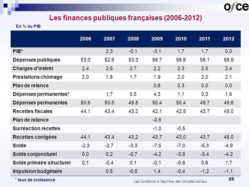 25 Les finances publiques françaises (2006-2012) 2006200720082009201020112012 PIB* 2,3-0,1-3,11,7 0,0 Dépenses publiques53,052,653,356,756,656,156,9 Charges dintérêt2,42,52,72,22,32,52,4 Prestations chômage2,01,81,71,92,0 2,1 Plan de relance 0,60,30,0 Dépenses permanentes* 1,70,54,31,10,31,6 Dépenses permanentes50,650,549,850,4 49,749,6 Recettes fiscales44,143,443,242,142,543,745,0 Plan de relance -0,6 Surréaction recettes -1,0-0,5 Recettes corrigées44,143,443,243,743,043,745,0 Solde-2,3-2,7-3,3-7,5-7,0-5,3-4,9 Solde conjoncturel0,00,2-0,7-4,2-3,8-3,4-4,2 Solde primaire structurel0,1-0,40,1-0,1-0,60,61,7 Impulsion budgétaire0,5-0,51,4-0,4-1,2-1,1 En % du PIB * taux de croissance Les conditions à l équilibre des comptes sociaux
