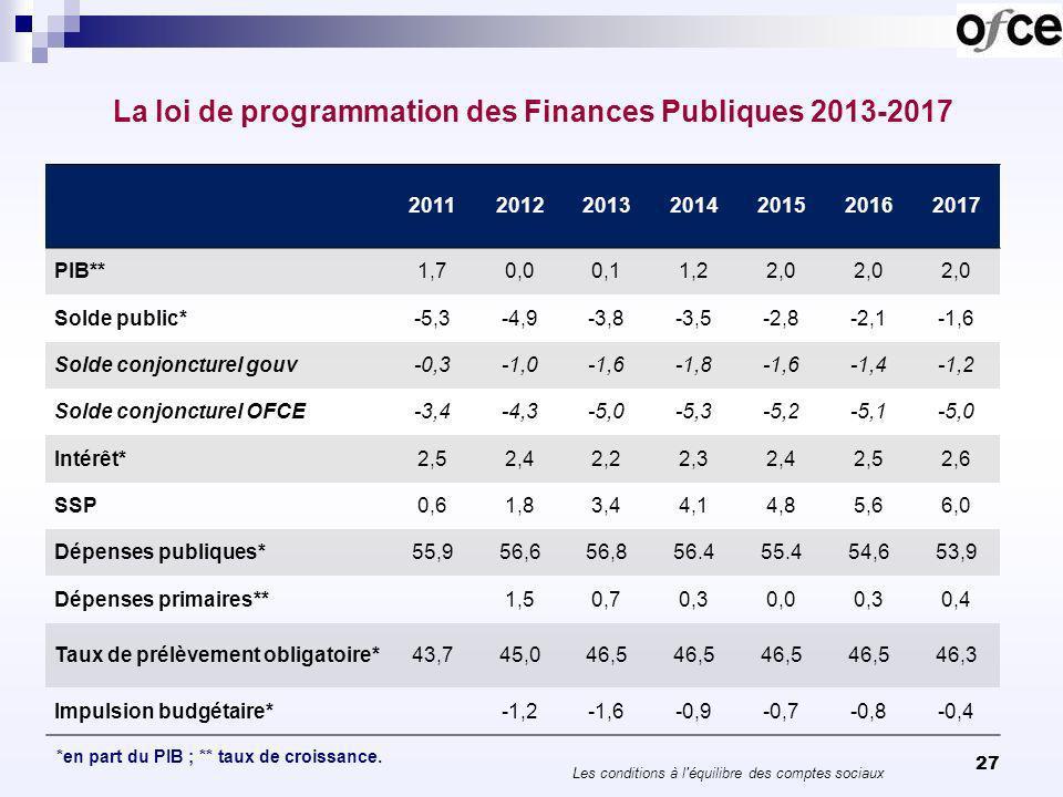 27 La loi de programmation des Finances Publiques 2013-2017 *en part du PIB ; ** taux de croissance. 2011201220132014201520162017 PIB**1,70,00,11,22,0