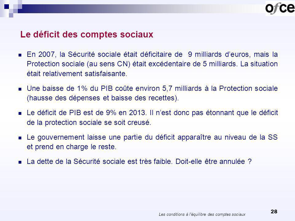 28 Le déficit des comptes sociaux En 2007, la Sécurité sociale était déficitaire de 9 milliards deuros, mais la Protection sociale (au sens CN) était