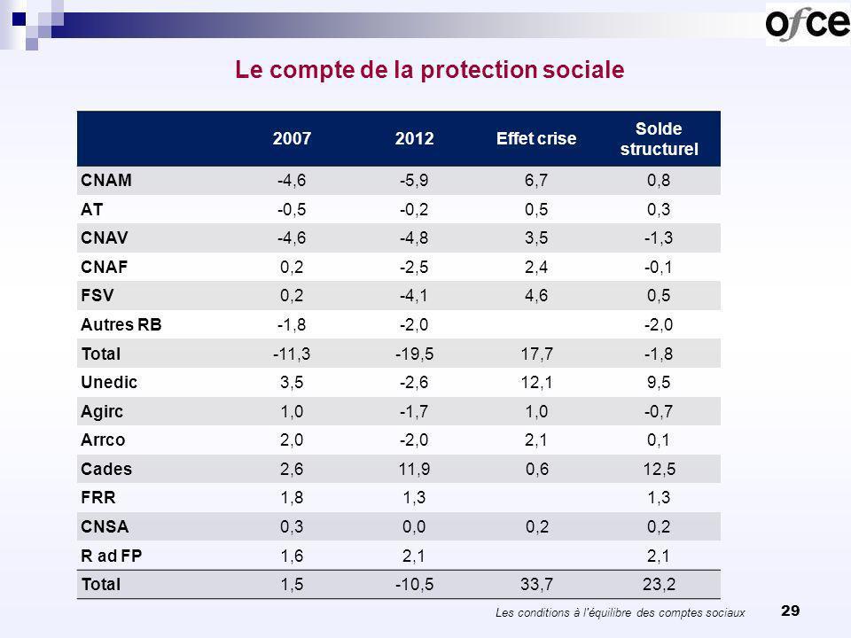 29 Le compte de la protection sociale 20072012Effet crise Solde structurel CNAM-4,6-5,96,70,8 AT-0,5-0,20,50,3 CNAV-4,6-4,83,5-1,3 CNAF0,2-2,52,4-0,1