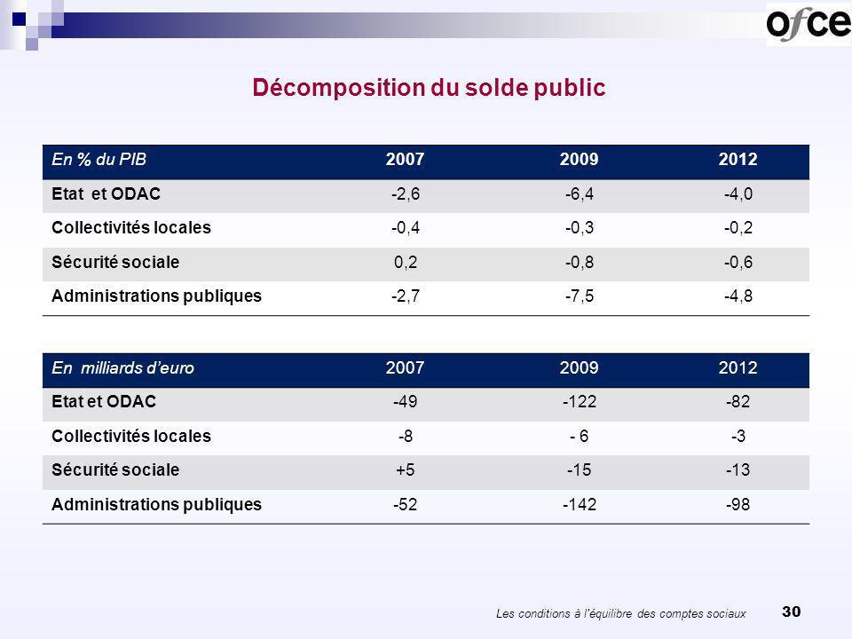 30 Décomposition du solde public En % du PIB200720092012 Etat et ODAC-2,6-6,4-4,0 Collectivités locales-0,4-0,3-0,2 Sécurité sociale0,2-0,8-0,6 Administrations publiques-2,7-7,5-4,8 En milliards deuro200720092012 Etat et ODAC-49-122-82 Collectivités locales-8- 6-3 Sécurité sociale+5-15-13 Administrations publiques-52-142-98 Les conditions à l équilibre des comptes sociaux