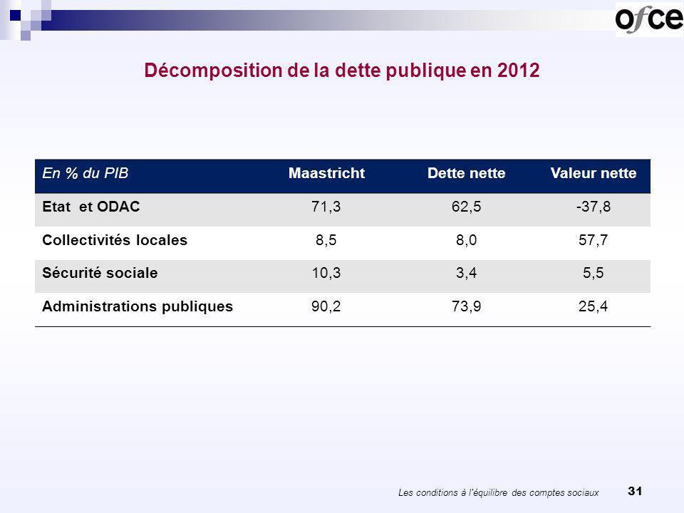 31 Décomposition de la dette publique en 2012 En % du PIBMaastrichtDette netteValeur nette Etat et ODAC71,362,5-37,8 Collectivités locales8,58,057,7 S