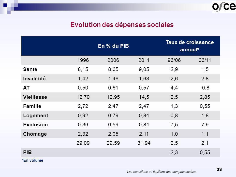 Evolution des dépenses sociales 33 Les conditions à l'équilibre des comptes sociaux *En volume En % du PIB Taux de croissance annuel* 19962006201196/0