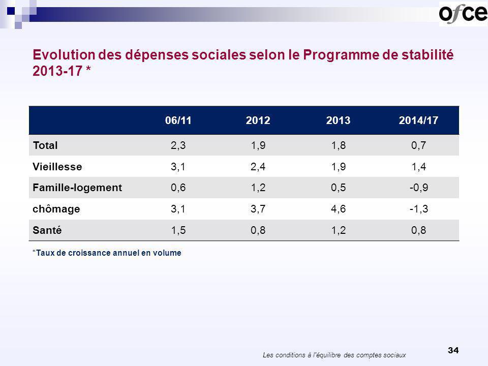 Evolution des dépenses sociales selon le Programme de stabilité 2013-17 * 34 Les conditions à l'équilibre des comptes sociaux *Taux de croissance annu