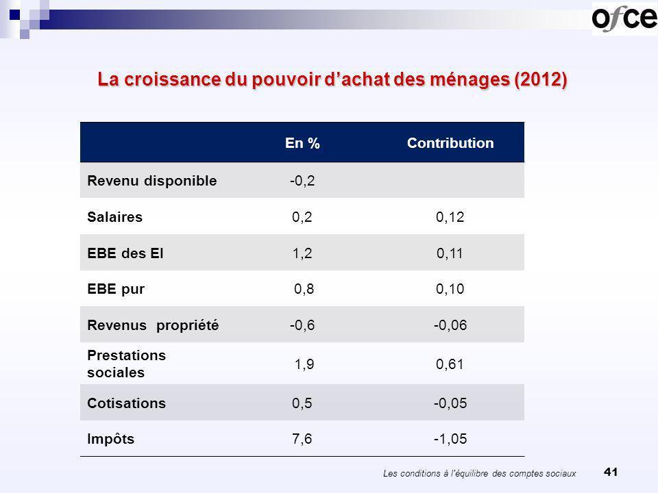 41 La croissance du pouvoir dachat des ménages (2012) La croissance du pouvoir dachat des ménages (2012) En %Contribution Revenu disponible-0,2 Salair