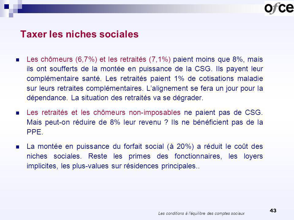 43 Taxer les niches sociales Les chômeurs (6,7%) et les retraités (7,1%) paient moins que 8%, mais ils ont soufferts de la montée en puissance de la C