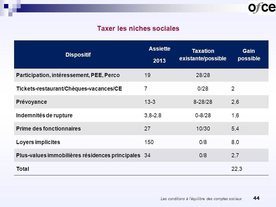 44 Taxer les niches sociales Les conditions à l'équilibre des comptes sociaux Dispositif Assiette 2013 Taxation existante/possible Gain possible Parti