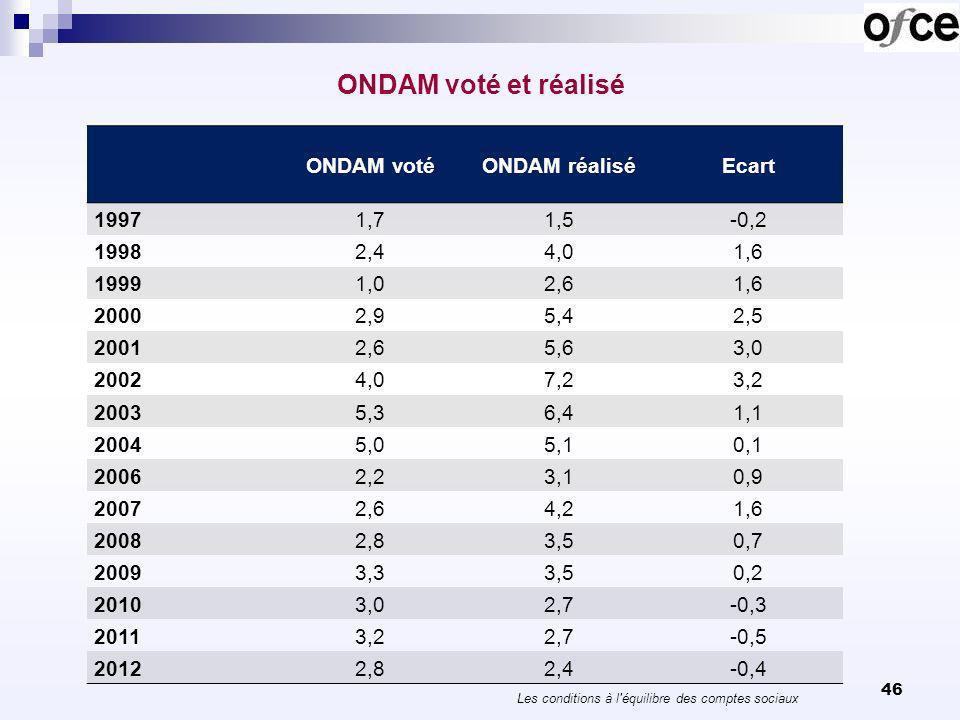 ONDAM voté et réalisé Les conditions à l'équilibre des comptes sociaux 46 ONDAM votéONDAM réaliséEcart 19971,71,5-0,2 19982,44,01,6 19991,02,61,6 2000