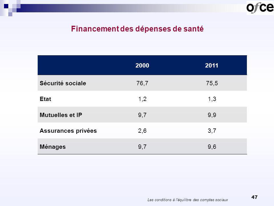 Financement des dépenses de santé Les conditions à l'équilibre des comptes sociaux 47 20002011 Sécurité sociale76,775,5 Etat1,21,3 Mutuelles et IP9,79