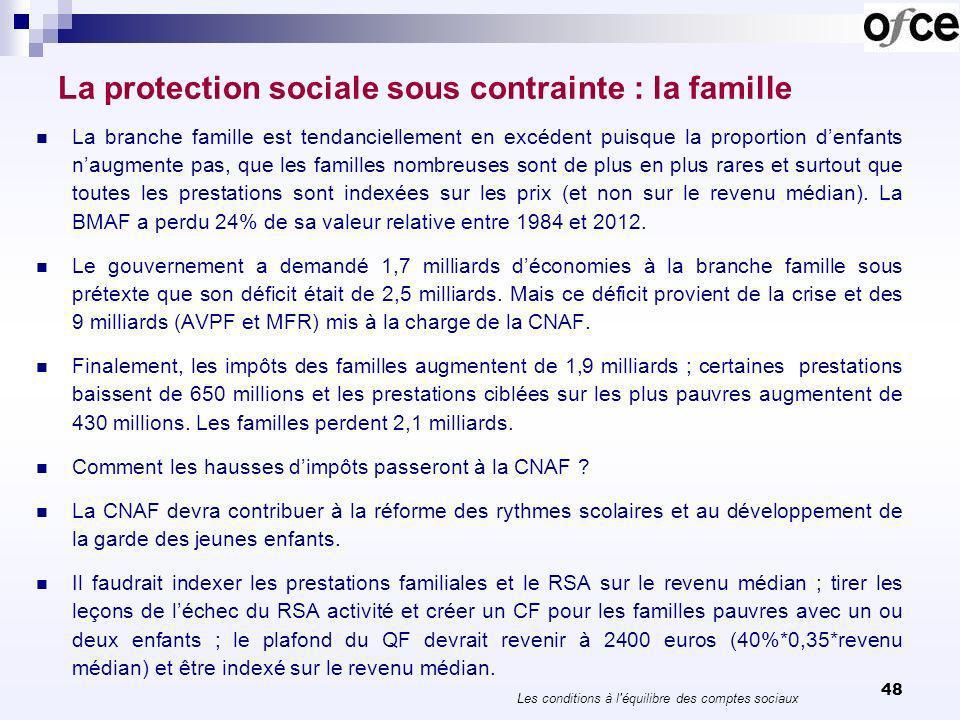 48 La protection sociale sous contrainte : la famille La branche famille est tendanciellement en excédent puisque la proportion denfants naugmente pas