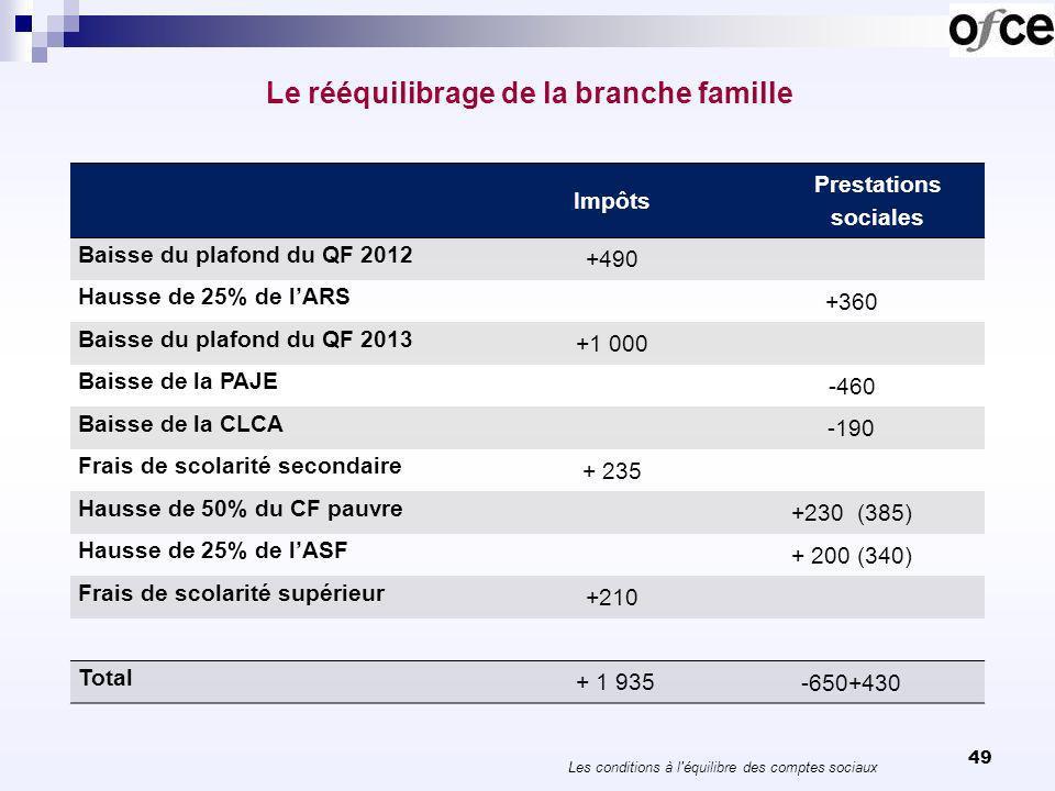 Le rééquilibrage de la branche famille 49 Les conditions à l équilibre des comptes sociaux Impôts Prestations sociales Baisse du plafond du QF 2012 +490 Hausse de 25% de lARS +360 Baisse du plafond du QF 2013 +1 000 Baisse de la PAJE -460 Baisse de la CLCA -190 Frais de scolarité secondaire + 235 Hausse de 50% du CF pauvre +230 (385) Hausse de 25% de lASF + 200 (340) Frais de scolarité supérieur +210 Total + 1 935 -650+430