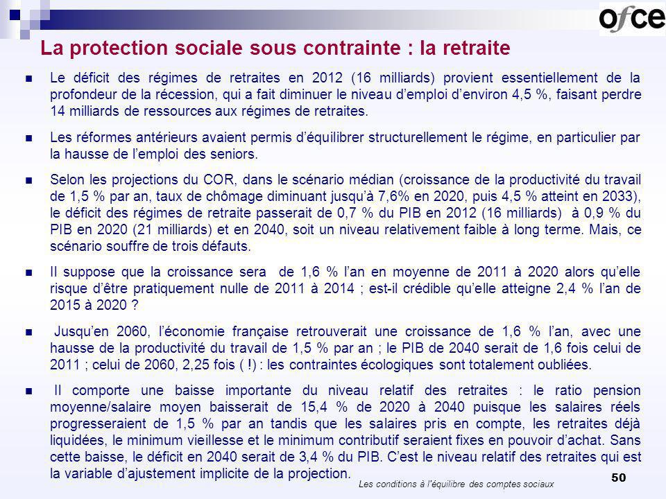 50 La protection sociale sous contrainte : la retraite Le déficit des régimes de retraites en 2012 (16 milliards) provient essentiellement de la profondeur de la récession, qui a fait diminuer le niveau demploi denviron 4,5 %, faisant perdre 14 milliards de ressources aux régimes de retraites.