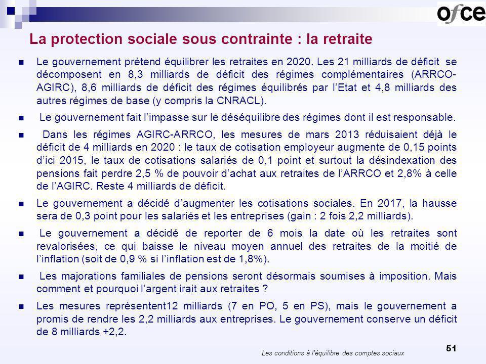 51 La protection sociale sous contrainte : la retraite Le gouvernement prétend équilibrer les retraites en 2020. Les 21 milliards de déficit se décomp