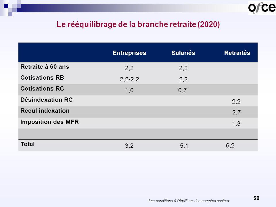 Le rééquilibrage de la branche retraite (2020) 52 Les conditions à l'équilibre des comptes sociaux EntreprisesSalariésRetraités Retraite à 60 ans 2,2