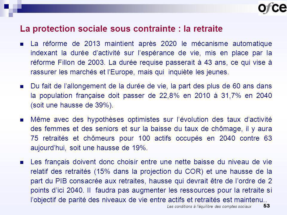 53 La protection sociale sous contrainte : la retraite La réforme de 2013 maintient après 2020 le mécanisme automatique indexant la durée dactivité sur lespérance de vie, mis en place par la réforme Fillon de 2003.