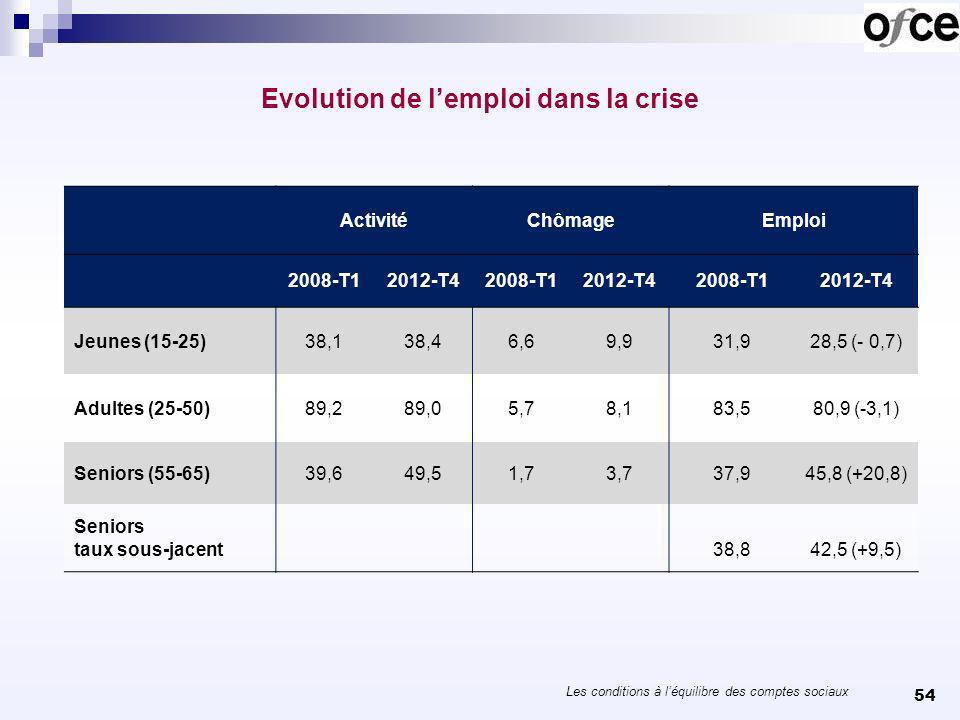 Les conditions à léquilibre des comptes sociaux 54 Evolution de lemploi dans la crise. ActivitéChômageEmploi 2008-T12012-T42008-T12012-T42008-T12012-T