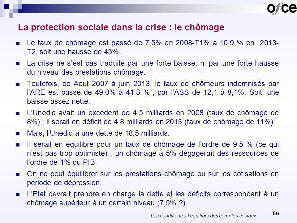 56 La protection sociale dans la crise : le chômage Le taux de chômage est passé de 7,5% en 2008-T1% à 10,9 % en 2013- T2, soit une hausse de 45%.