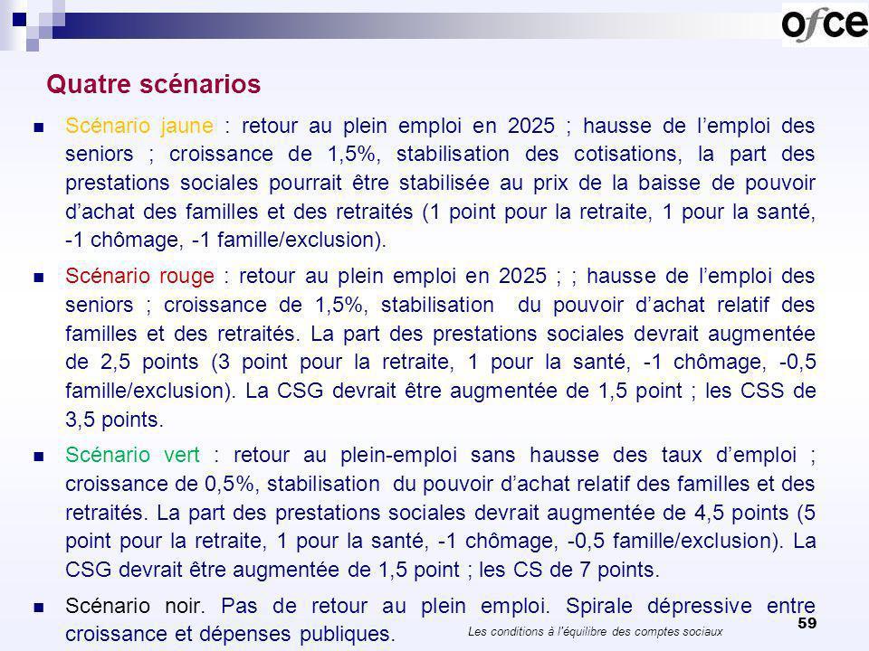 59 Quatre scénarios Scénario jaune : retour au plein emploi en 2025 ; hausse de lemploi des seniors ; croissance de 1,5%, stabilisation des cotisation