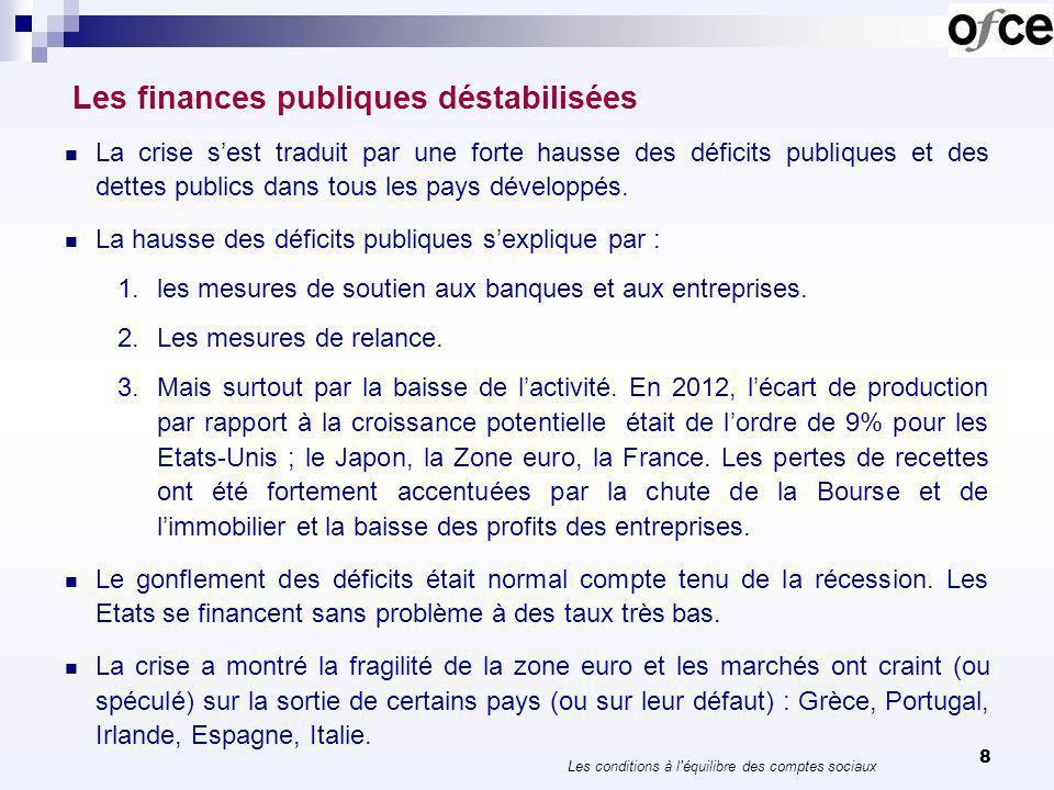 8 Les finances publiques déstabilisées La crise sest traduit par une forte hausse des déficits publiques et des dettes publics dans tous les pays développés.