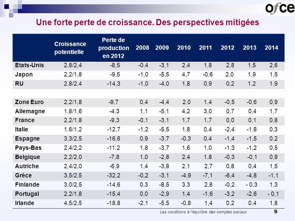 Une forte perte de croissance. Des perspectives mitigées 9 Croissance potentielle Perte de production en 2012 2008200920102011201220132014 Etats-Unis2