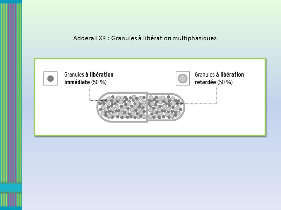 Adderall XR : Granules à libération multiphasiques