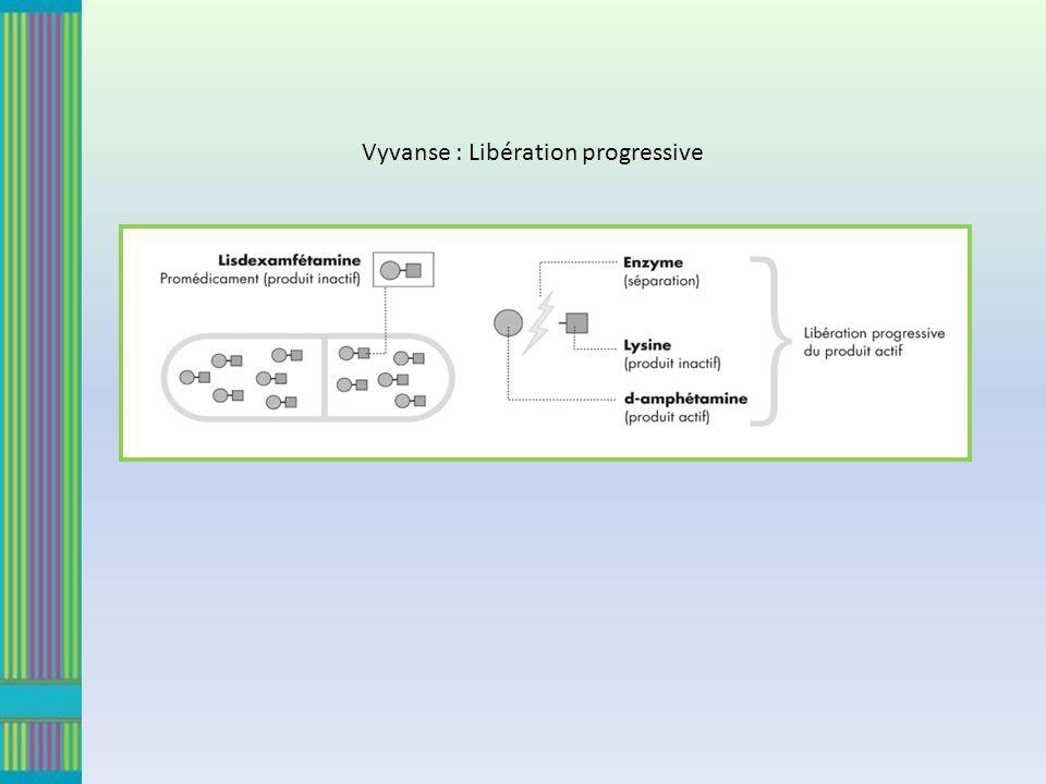 Vyvanse : Libération progressive