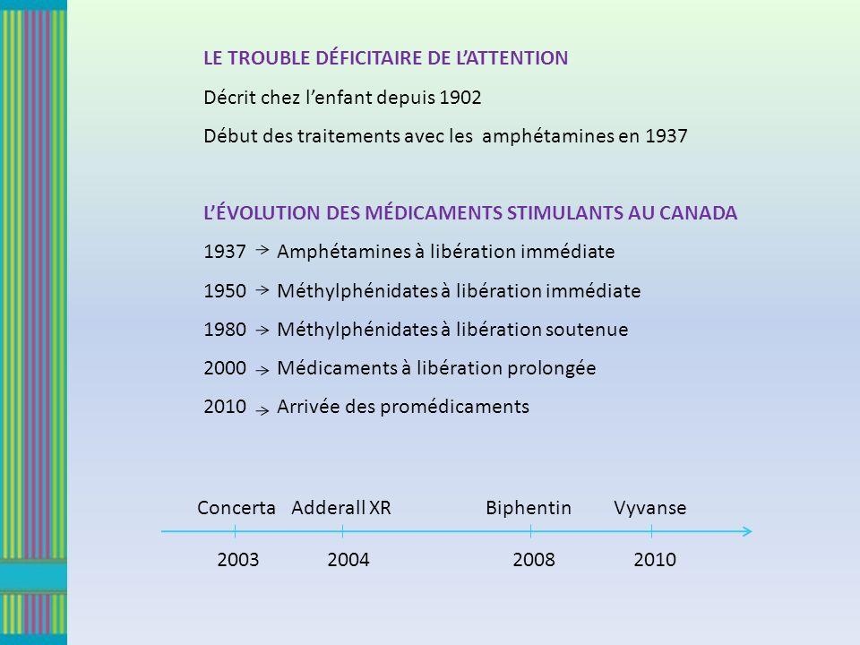 LE TROUBLE DÉFICITAIRE DE LATTENTION Décrit chez lenfant depuis 1902 Début des traitements avec les amphétamines en 1937 LÉVOLUTION DES MÉDICAMENTS STIMULANTS AU CANADA 1937 Amphétamines à libération immédiate 1950 Méthylphénidates à libération immédiate 1980 Méthylphénidates à libération soutenue 2000 Médicaments à libération prolongée 2010 Arrivée des promédicaments Concerta 2003 Adderall XR 2004 Biphentin 2008 Vyvanse 2010