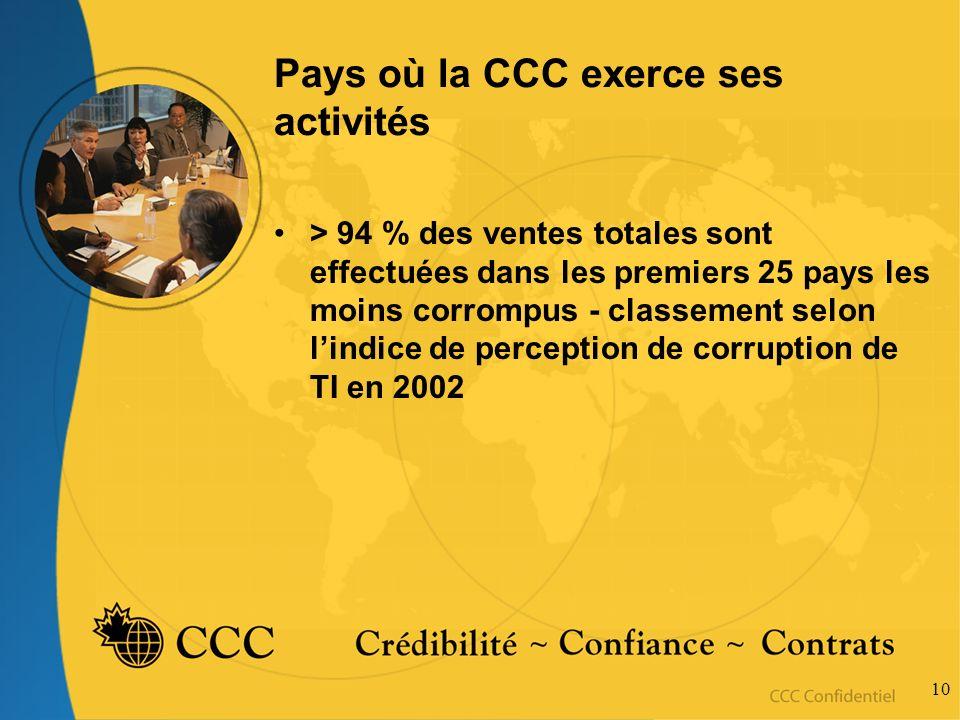 10 Pays où la CCC exerce ses activités > 94 % des ventes totales sont effectuées dans les premiers 25 pays les moins corrompus - classement selon lindice de perception de corruption de TI en 2002