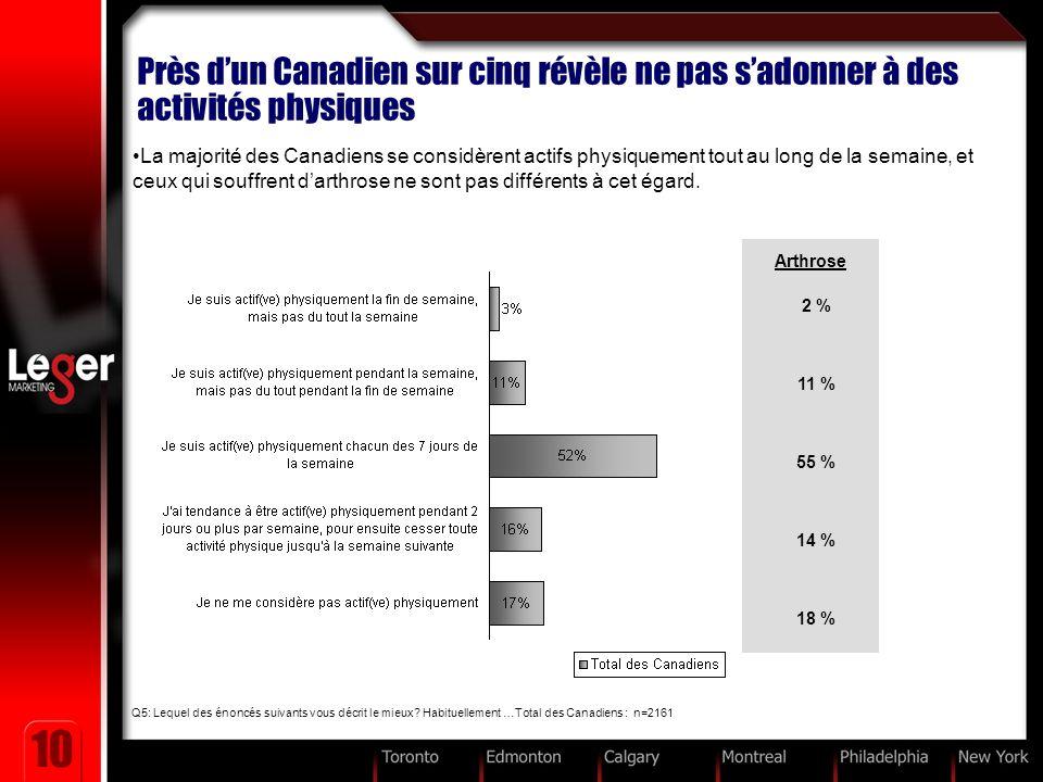 10 Près dun Canadien sur cinq révèle ne pas sadonner à des activités physiques La majorité des Canadiens se considèrent actifs physiquement tout au long de la semaine, et ceux qui souffrent darthrose ne sont pas différents à cet égard.