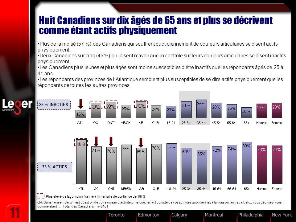 11 Huit Canadiens sur dix âgés de 65 ans et plus se décrivent comme étant actifs physiquement Plus de la moitié (57 %) des Canadiens qui souffrent quotidiennement de douleurs articulaires se disent actifs physiquement.