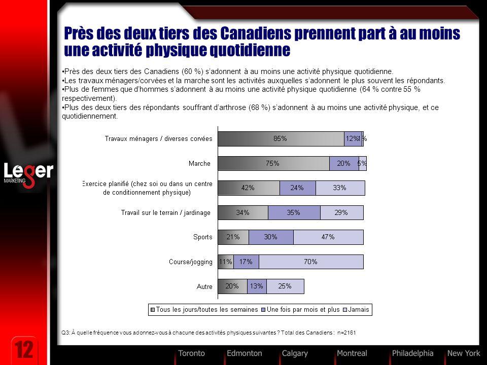 12 Près des deux tiers des Canadiens prennent part à au moins une activité physique quotidienne Près des deux tiers des Canadiens (60 %) sadonnent à au moins une activité physique quotidienne.
