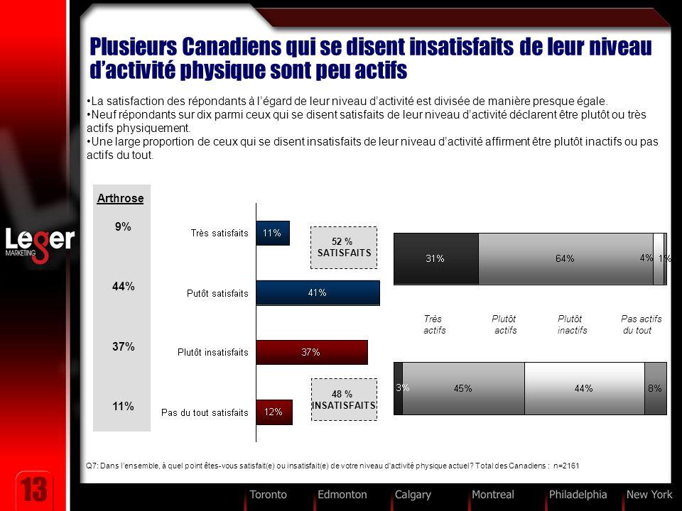 13 Plusieurs Canadiens qui se disent insatisfaits de leur niveau dactivité physique sont peu actifs Q7: Dans lensemble, à quel point êtes-vous satisfait(e) ou insatisfait(e) de votre niveau d activité physique actuel.