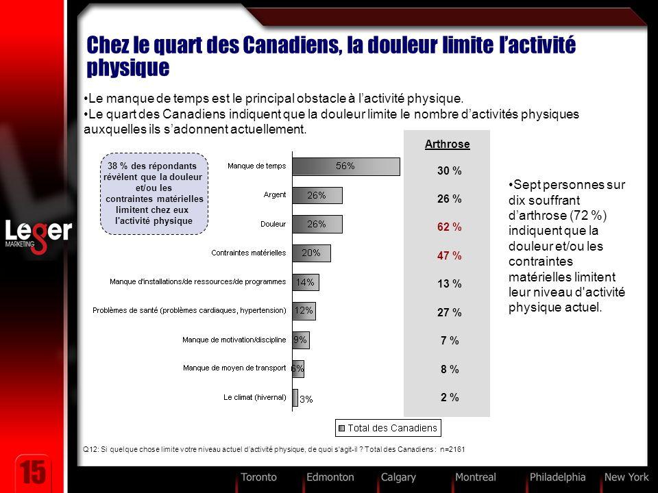 15 Chez le quart des Canadiens, la douleur limite lactivité physique Le manque de temps est le principal obstacle à lactivité physique.