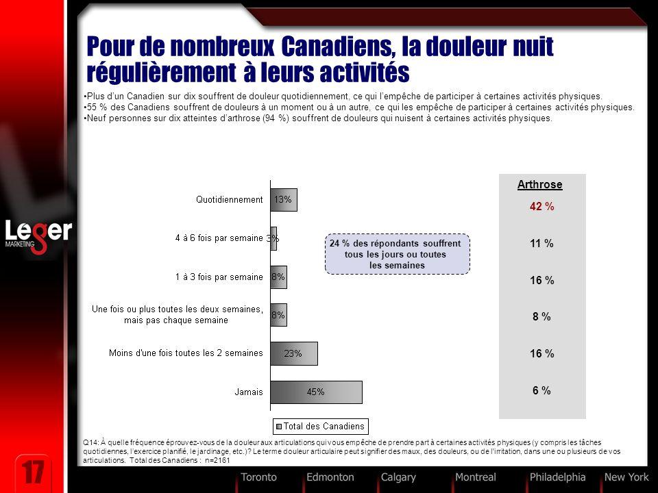 17 Pour de nombreux Canadiens, la douleur nuit régulièrement à leurs activités Plus dun Canadien sur dix souffrent de douleur quotidiennement, ce qui lempêche de participer à certaines activités physiques.