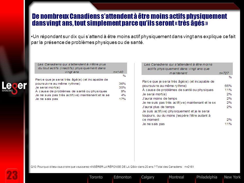 23 De nombreux Canadiens sattendent à être moins actifs physiquement dans vingt ans, tout simplement parce quils seront « très âgés » Un répondant sur dix qui sattend à être moins actif physiquement dans vingt ans explique ce fait par la présence de problèmes physiques ou de santé.