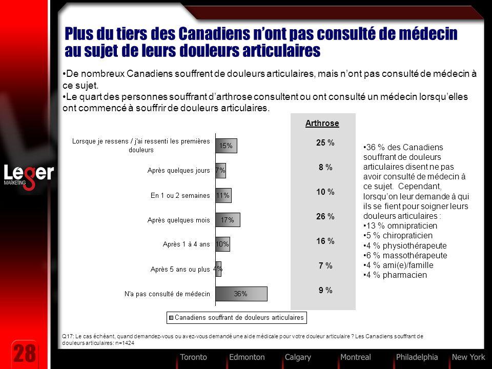 28 Plus du tiers des Canadiens nont pas consulté de médecin au sujet de leurs douleurs articulaires De nombreux Canadiens souffrent de douleurs articulaires, mais nont pas consulté de médecin à ce sujet.