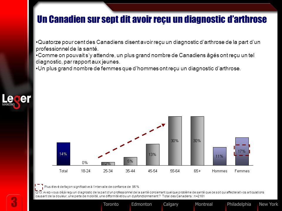 3 Un Canadien sur sept dit avoir reçu un diagnostic darthrose Quatorze pour cent des Canadiens disent avoir reçu un diagnostic darthrose de la part dun professionnel de la santé.