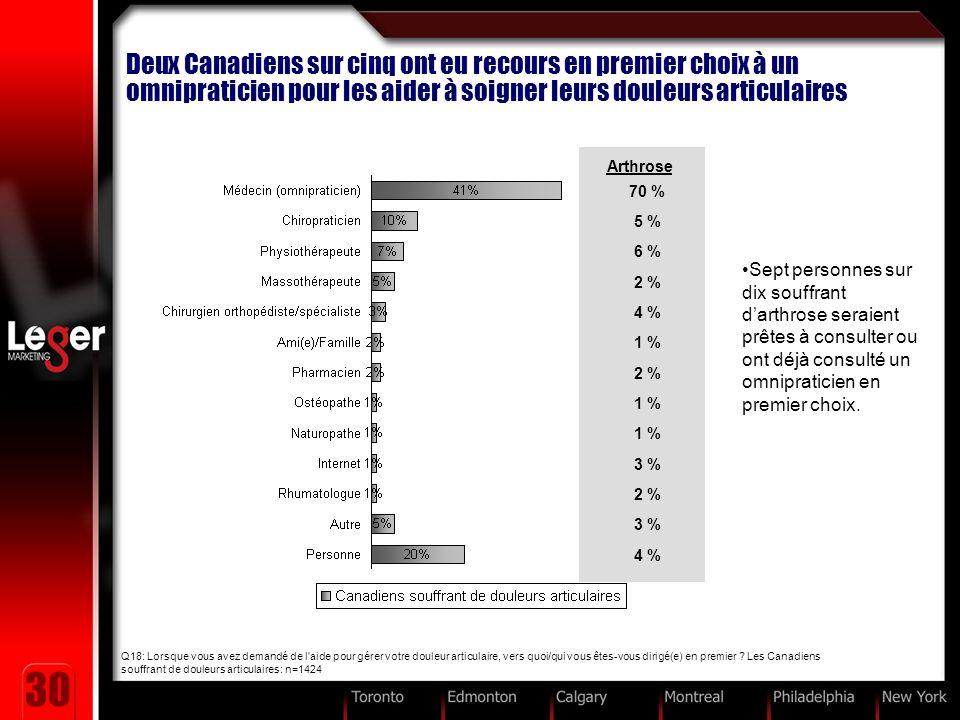 30 Deux Canadiens sur cinq ont eu recours en premier choix à un omnipraticien pour les aider à soigner leurs douleurs articulaires Q18: Lorsque vous avez demandé de l aide pour gérer votre douleur articulaire, vers quoi/qui vous êtes-vous dirigé(e) en premier .